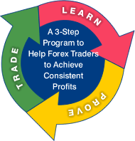 LiveConnect Live Training For Forex Traders Monthly Subscription