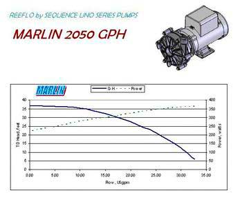 Marlin Water Pump 2050gph